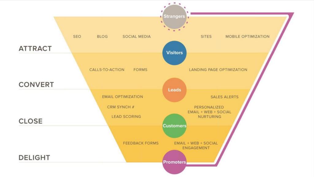 Digitale marketing termen uitgelegd, Marketing funnel